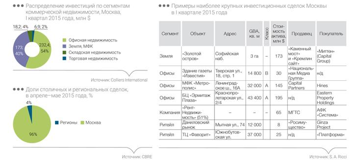 Распределение инвистиций по сегментам коммерческой недвижимости, Москва, 1 квартал 2015