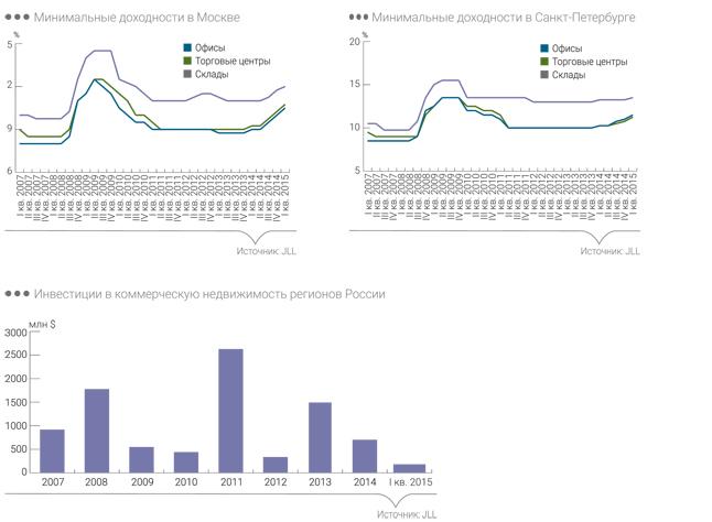 Инвистиции в регионах, 1 квартал 2015